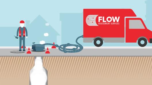 Flow Assessment videos